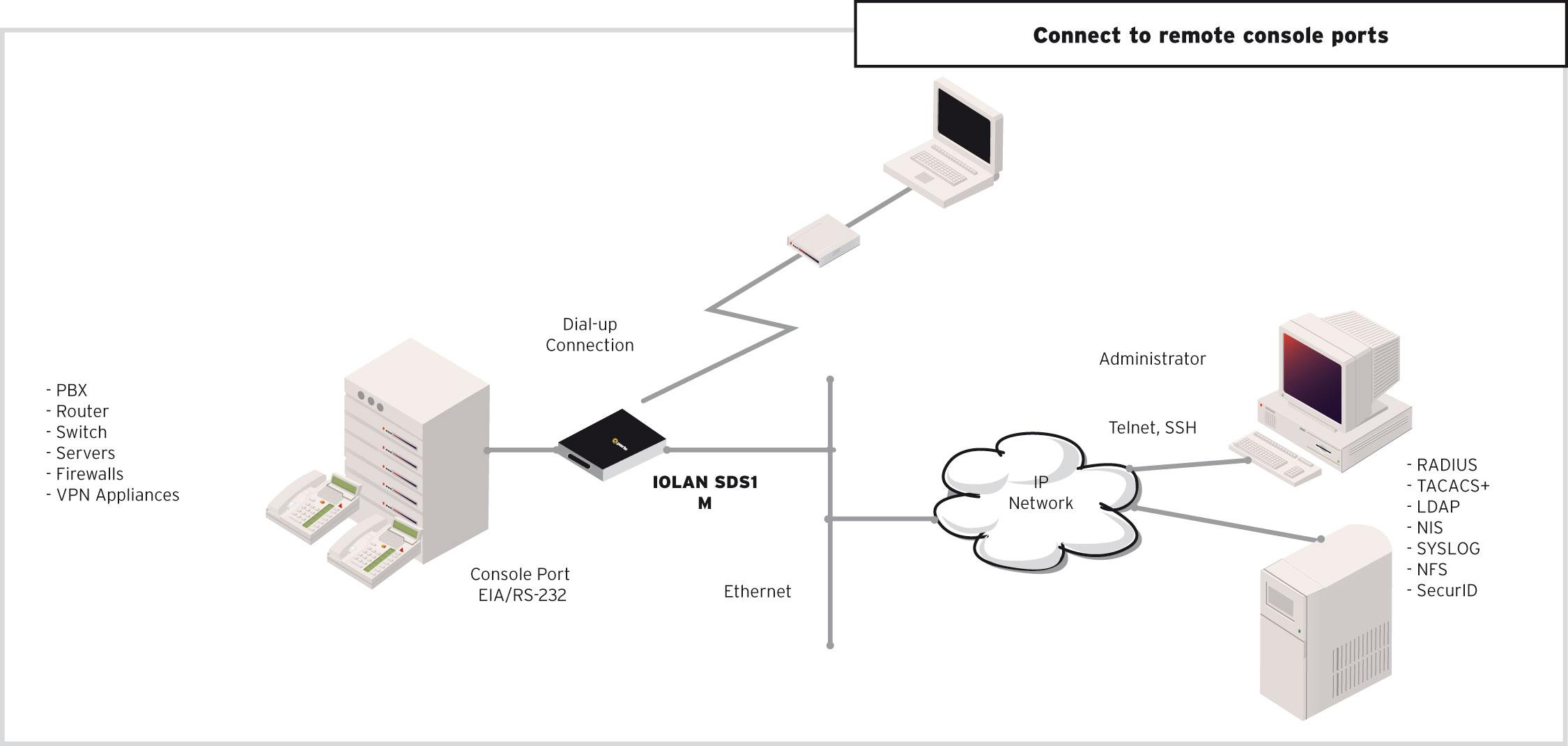 Device Server Iolan Sdsm