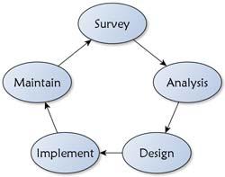processo circolare design permacultura