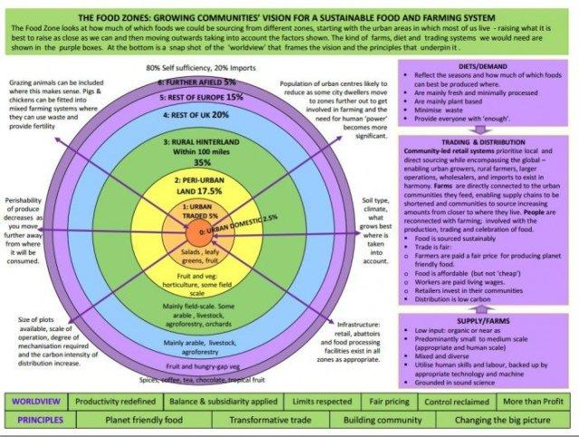 Zone Cibo sistema shema