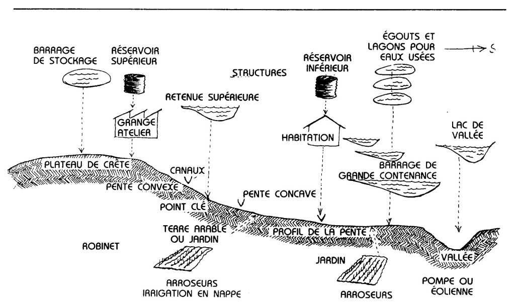 Permaculture Un Guide Complet Pdf Alternative Autonomie