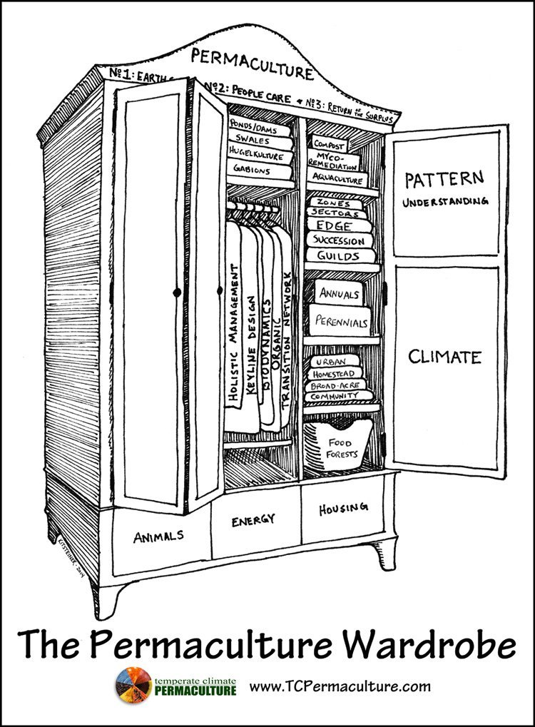 TCP_Permaculture_Wardrobe