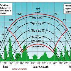 Sun Diagram Elevation Prevailing Wind Charting The 39s Motion In Relation To Your Home And