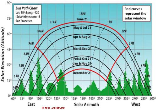 small resolution of solar path chart with hourly positions solar window and monthly paths image credit