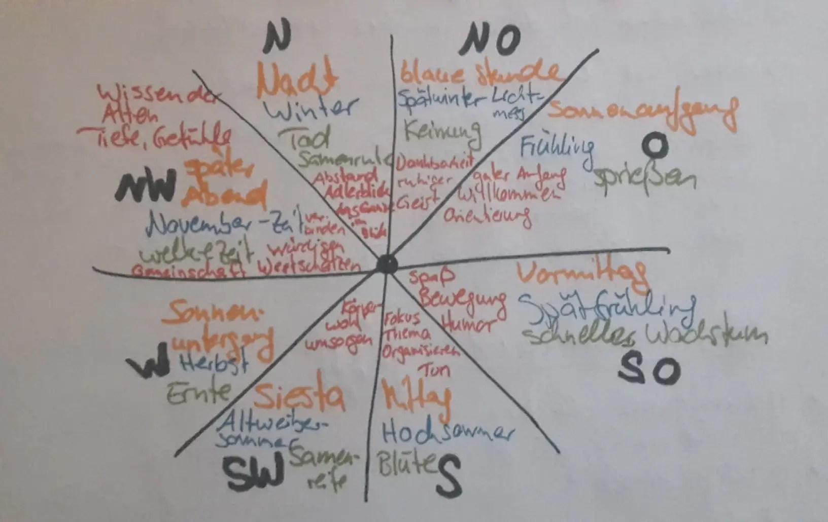 Permakultur Basisjahr Soziale Permakultur
