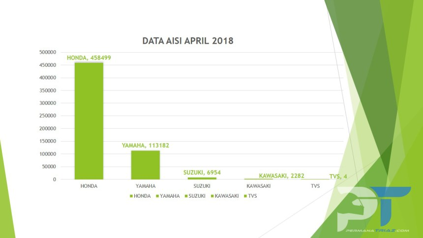 Chart Data AISI April 2018