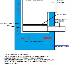 i have 3 propane tanks want to make gasifying waterheater is it possible  [ 834 x 1397 Pixel ]