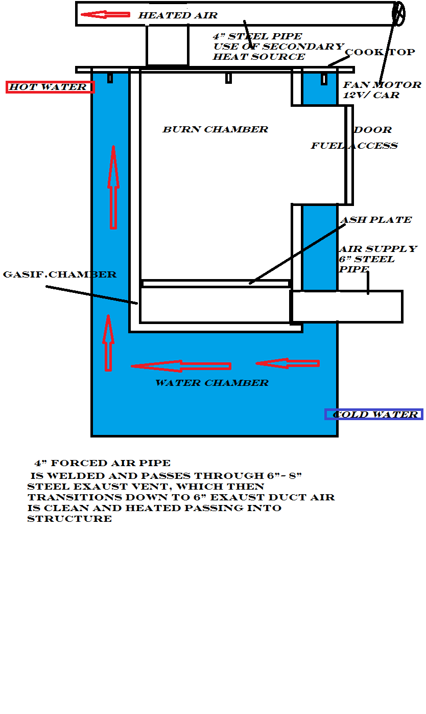 medium resolution of i have 3 propane tanks want to make gasifying waterheater is it possible