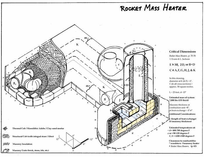A castable burn chamber (rocket mass heater forum at permies)