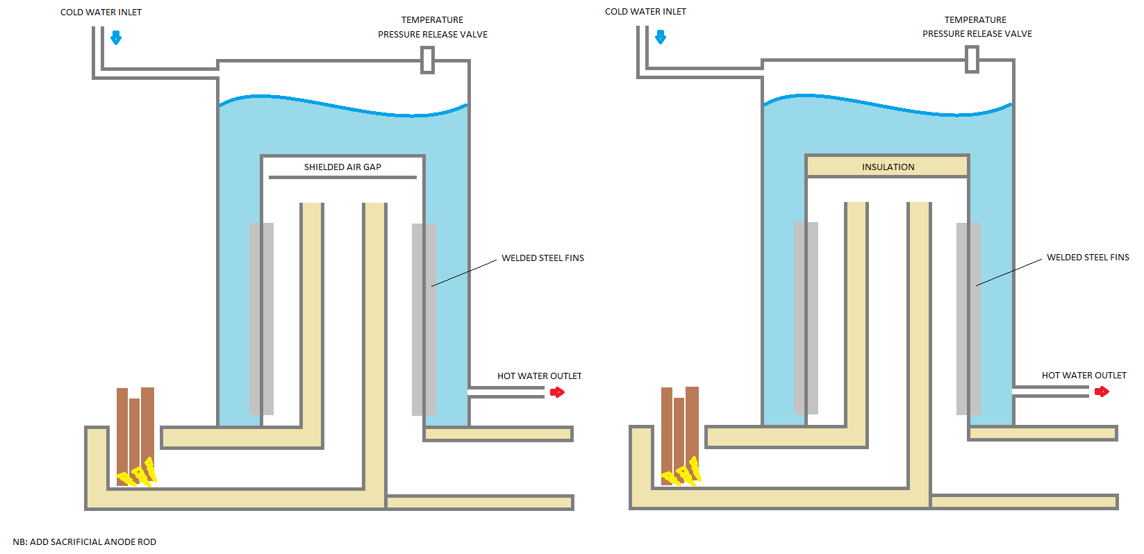 Rocket Mass Heater Diagram Stove