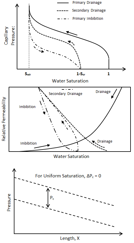 Comparison Between Capillary Pressure and Wettability for