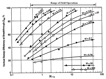 Gravity Effect on Macroscopic Displacement Efficiency
