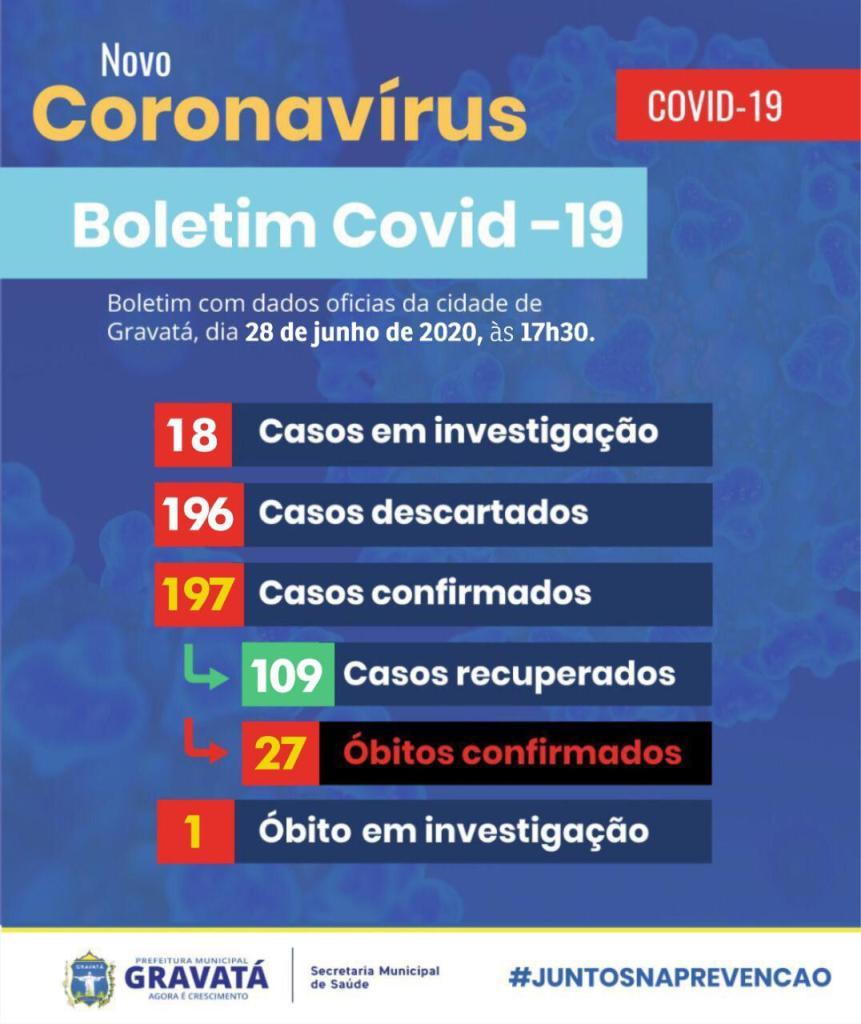 Domingo: Gravatá registra mais quatro casos confirmados do novo coronavírus