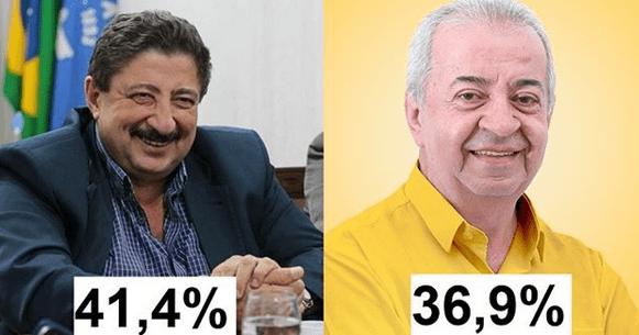 VERDADEIRA PESQUISA DE GRAVATÁ é DIVULGADA Joaquim tem 41,4%