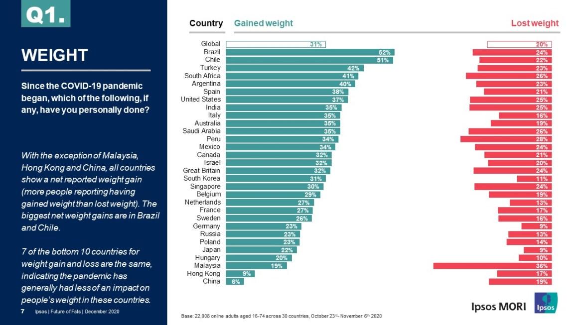 De 30 países, brasileiros são os que mais ganharam peso durante a pandemia, aponta Ipsos