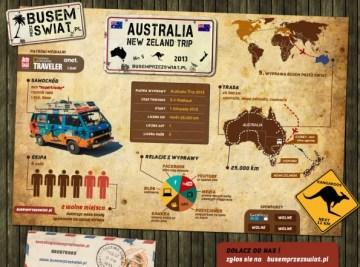 Infografika AustraliaTrip