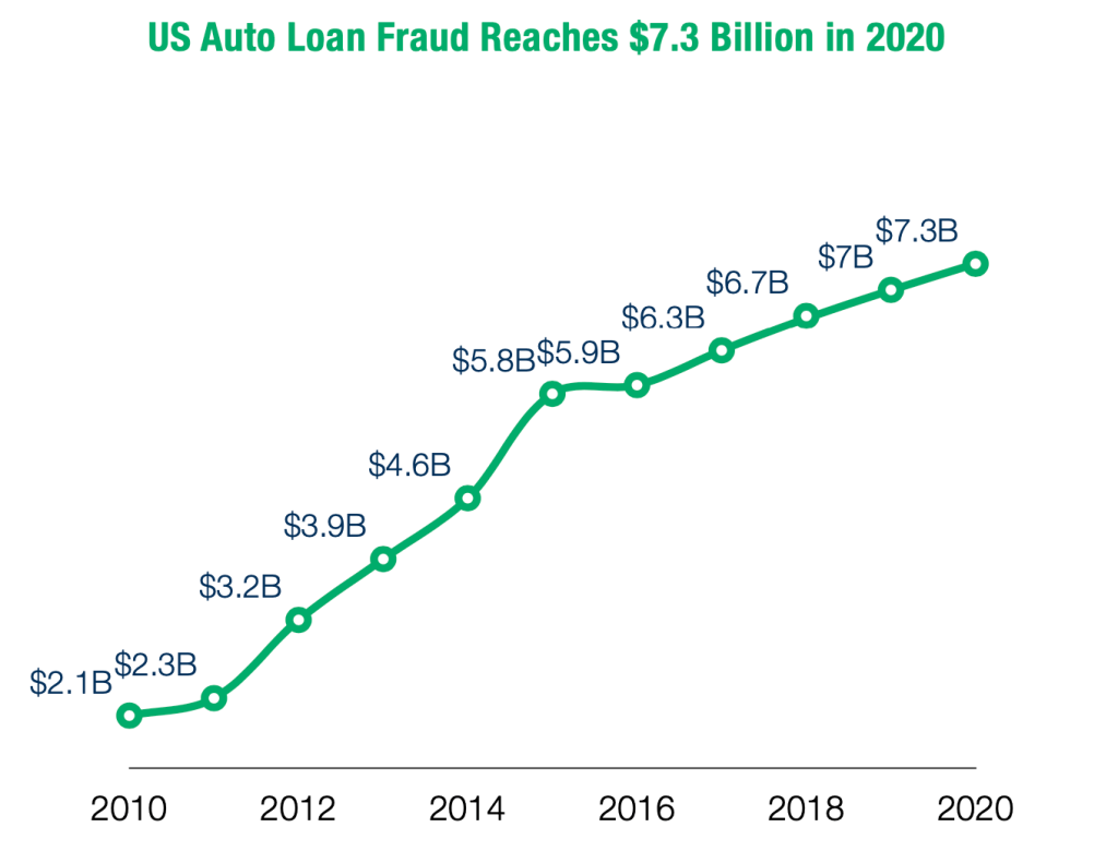 Auto Fraud Losses Over Time
