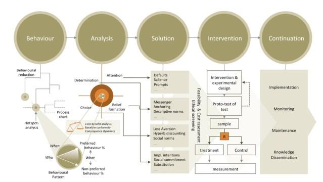 Het BASIC-model van iNudgeyou