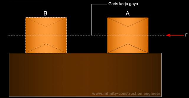 Besaran vektor gaya