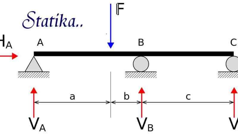 Teori gaya momen T. Jepit