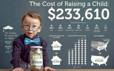 The Cost of Raising a Child AKA Why You Need Life Insurance