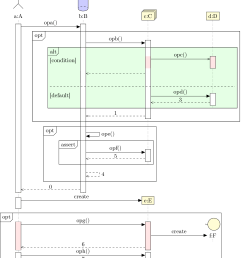 sequence diagrams [ 1762 x 2034 Pixel ]