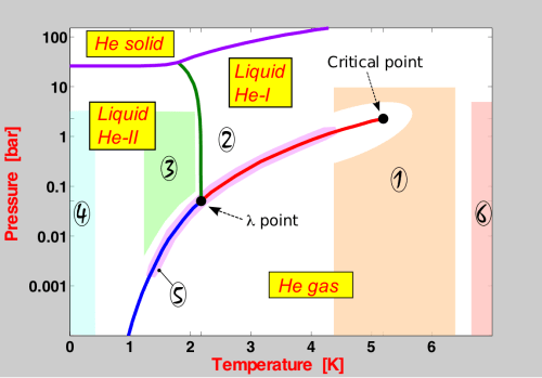 small resolution of he phase diagram