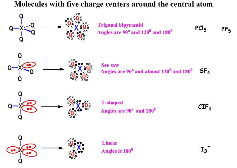 medium resolution of 5 explain the shape and hybridization of molecules with five charge centers