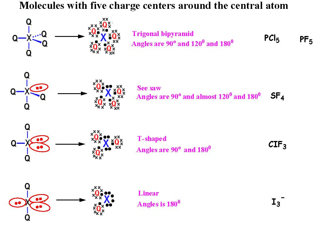 hight resolution of 5 explain the shape and hybridization of molecules with five charge centers