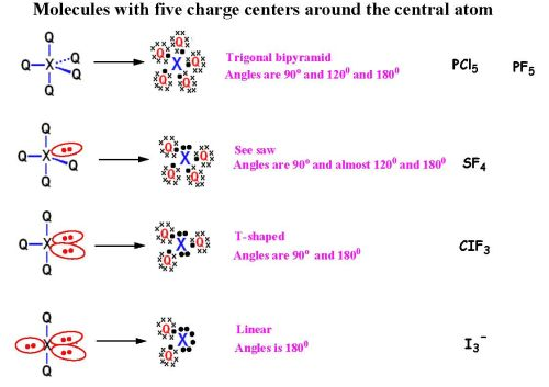 small resolution of 5 explain the shape and hybridization of molecules with five charge centers