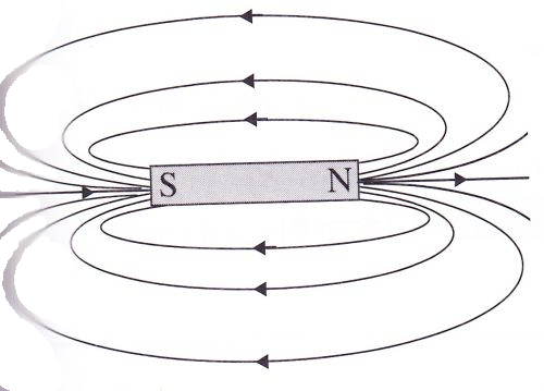 6.7 Magnetic force and field