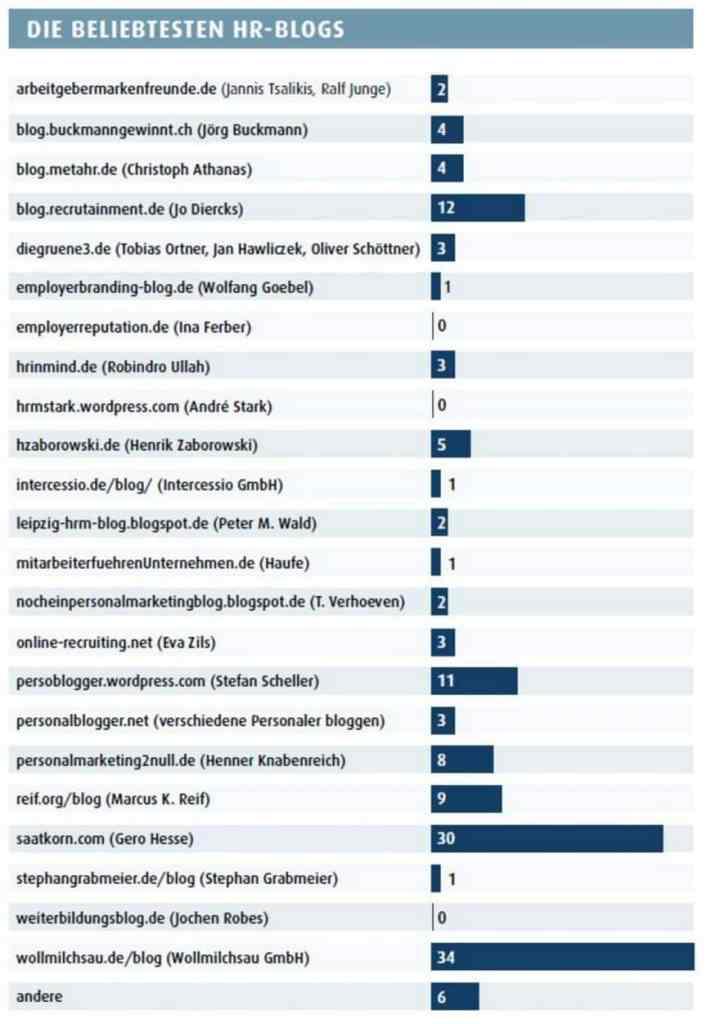 Das Personalmagazin kürt die besten HR-Blogs