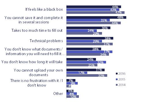 Grafik zur OTaC Studie 2016 von Potentialpark