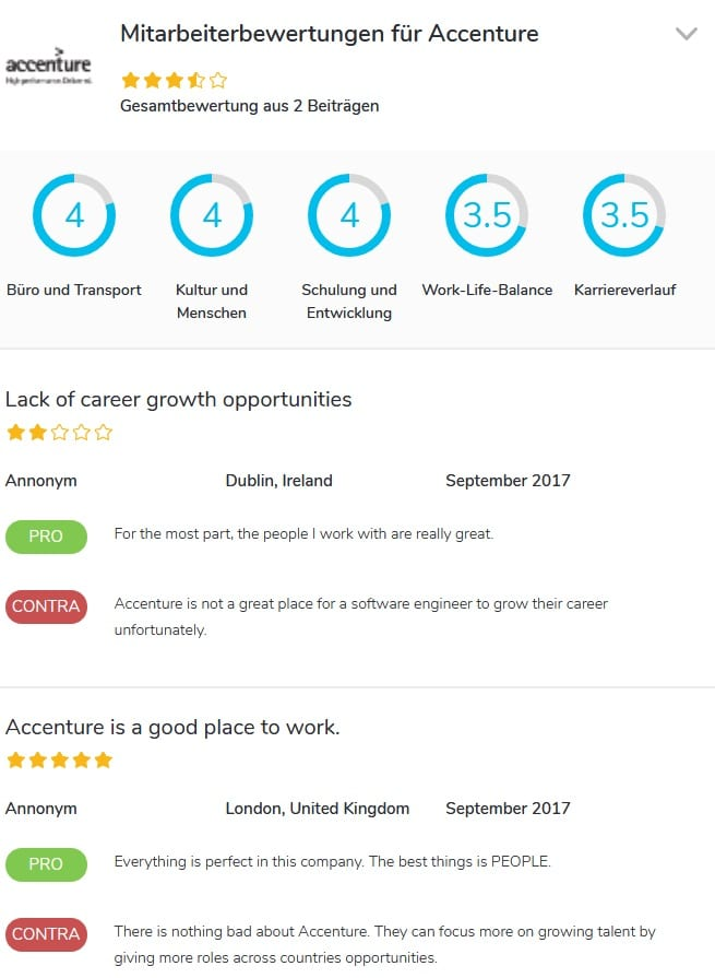 Arbeitgeberbewertung GOOD&CO