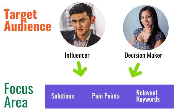 SEO personas and the 3 focus areas of solutions, pain points, and relevant keywords