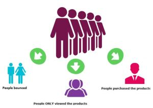 Making Meaningful User Segments from Datasets Using Product Dissemination and Product Impact