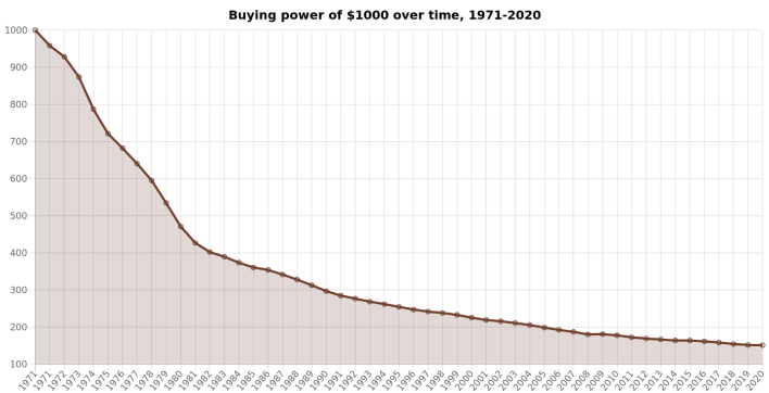 Evolution of a purchasing power of $ 1,000 from 1971 to 2020