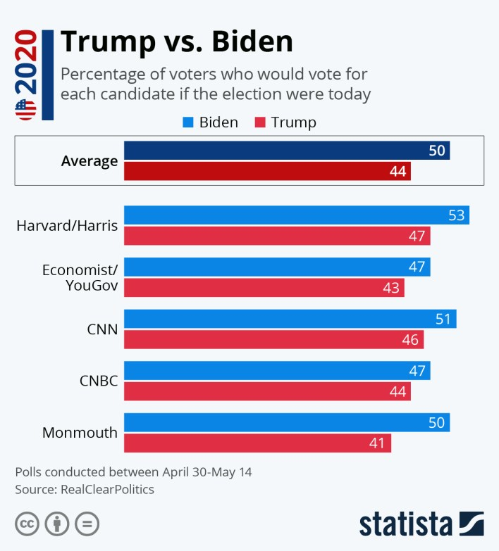 Infographic: Trump vs. Biden | Statista