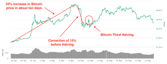 Bitcoin price evolution in May 2020
