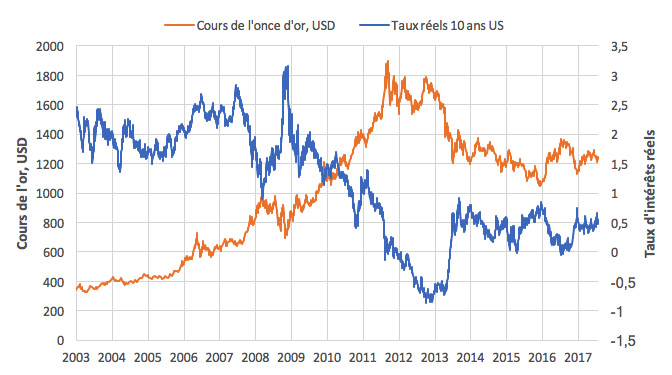 US 10-year rate vs Gold price