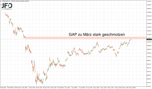 Review of the DAX-GAP