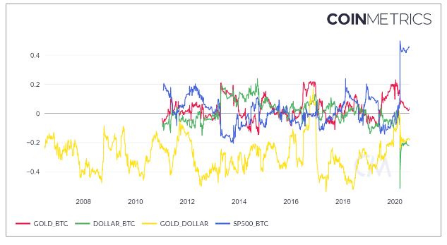 negative correlation Bitcoin BTC dollar USD