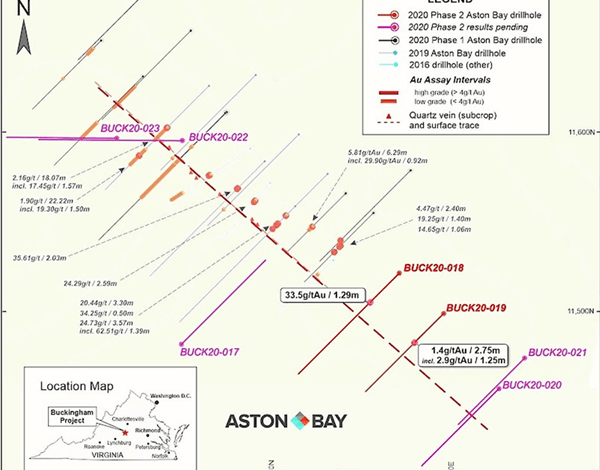Photo of Aston Bay is again expanding strike length of the high-grade gold vein at Buckingham