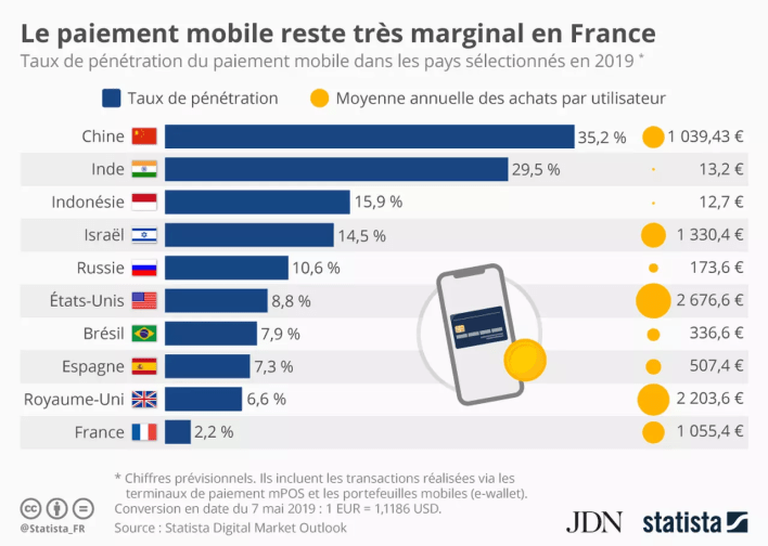 Percentage of mobile payment by country