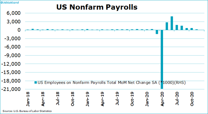 US NONFARM PAYROLL