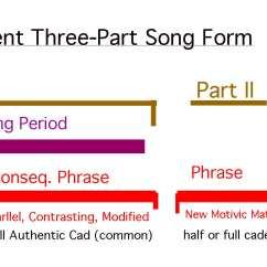 Sonata Form Diagram Rheem Rhll Air Handler Wiring Audio Andy Brick Composer Conductor Symphonist
