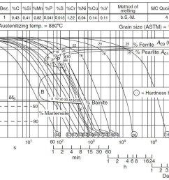 cct din 50crv4 george e totten steel heat treatment handbook metallurgy and technologies crc press usa 2006  [ 1000 x 832 Pixel ]