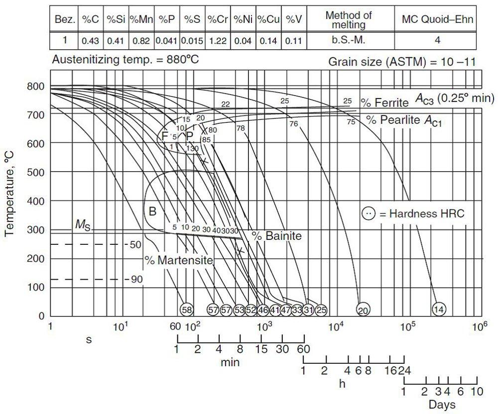 medium resolution of  cct din 50crv4 george e totten steel heat treatment handbook metallurgy and technologies crc press usa 2006