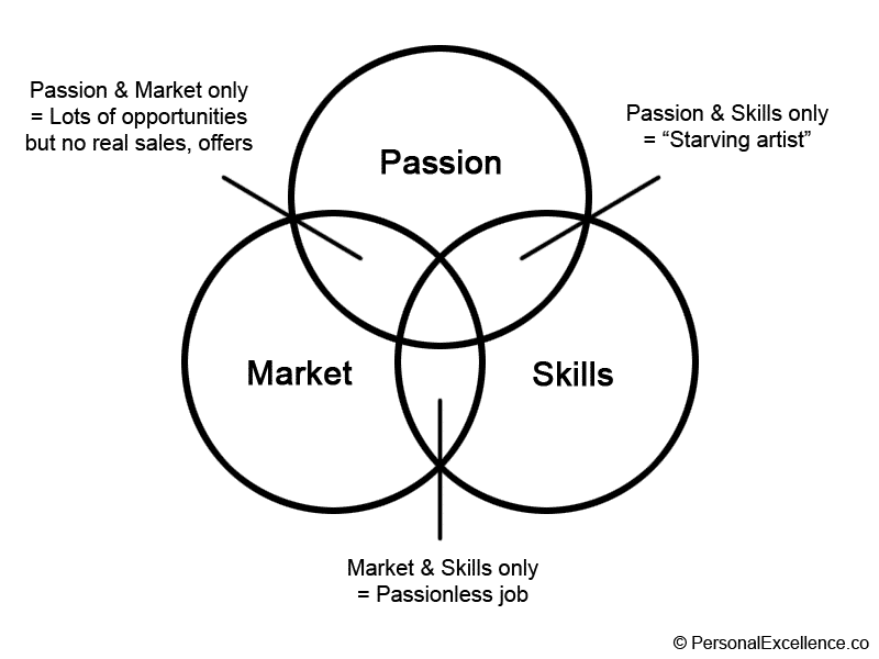 Is It Realistic to Believe 'Chase Your Passion and Money