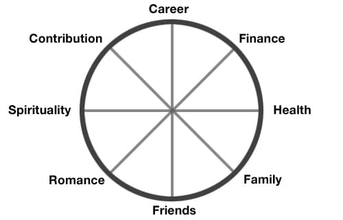 How Are You Faring In Your Life Now? The Life Wheel