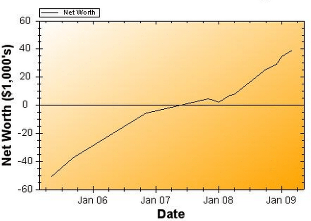 Net Worth Report for March 2009